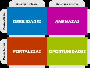 grafico-DAFO
