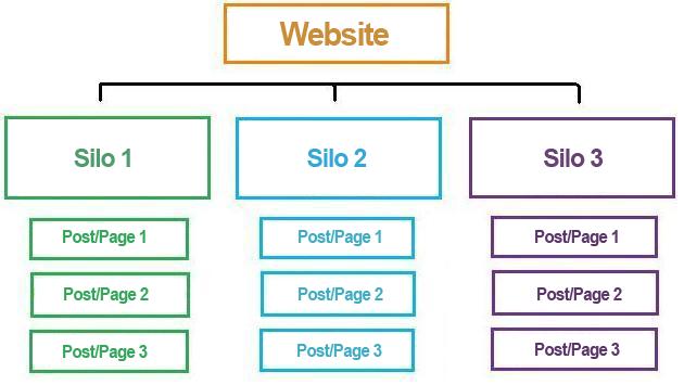estructura-de-silos-de-una-web