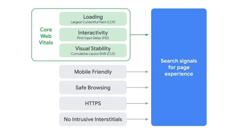 google may update 2021 | Core web vitals